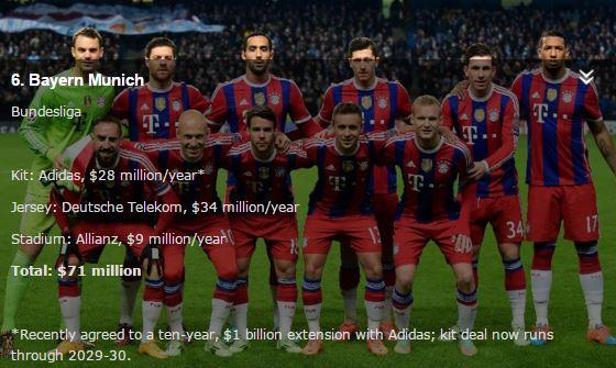 Forbes - Bayern